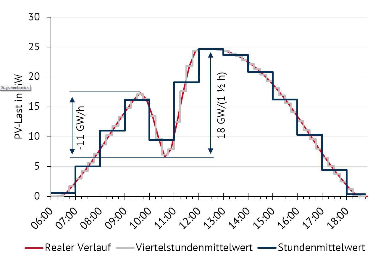 Verlauf der deutschlandweiten PV-Einspeisung