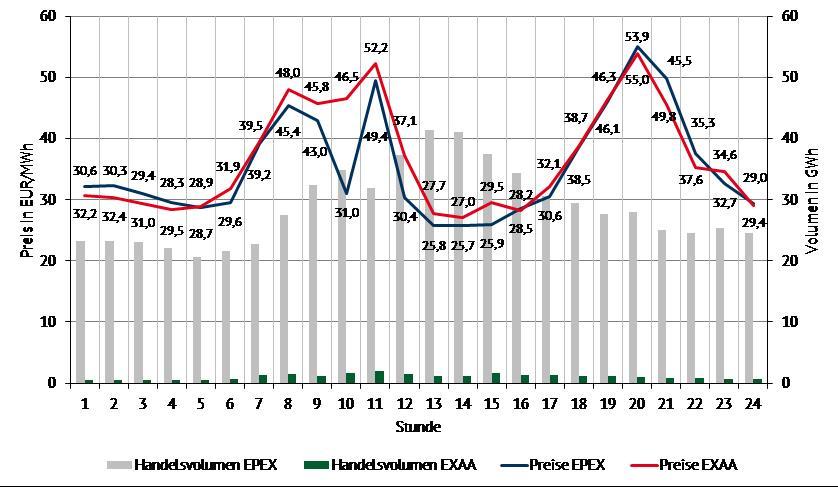 Strompreise am Day-Ahead-Markt