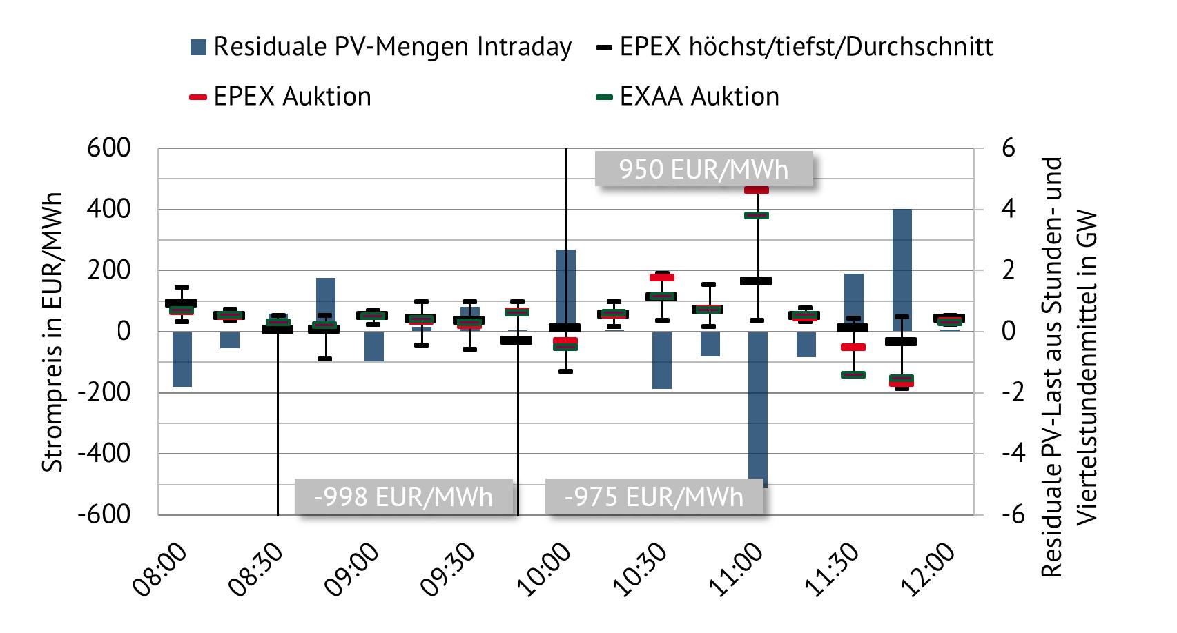 Strompreise am Intraday-Markt
