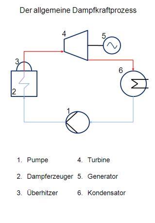 Der allgemeine Dampfkraftprozess
