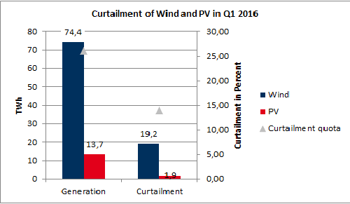 Generated and curtailed electricity from wind and PV (left axis) as well as curtailment quota (right axis) for Q1 2016