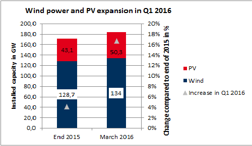 Wind power and PV capacity (left axis) and expansion (right axis) during Q1 2016