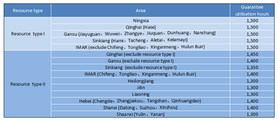 PV utilization hours (Azure International)