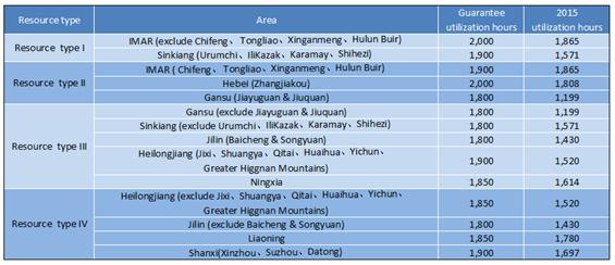 Wind power utilization hours (Azure International)
