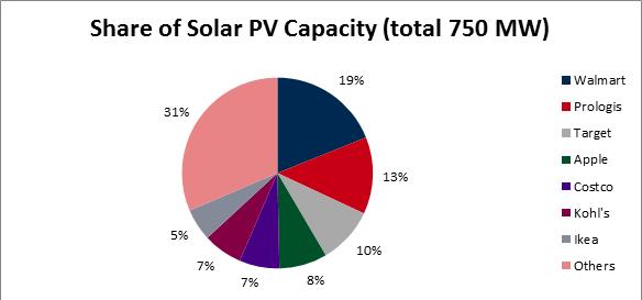 Anteile an kommerziellen Solarerzeugungskapazitäten in den USA