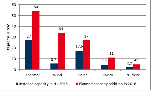 Installed vs planned capacity