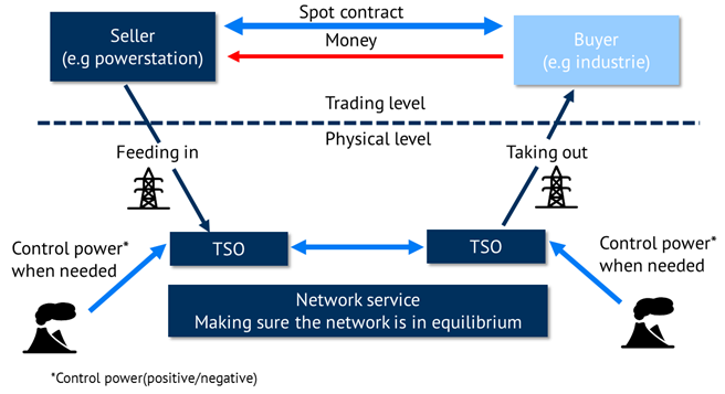 settlement-trading