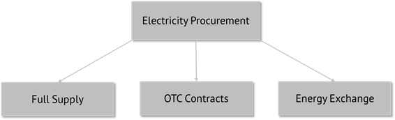 power-procurement