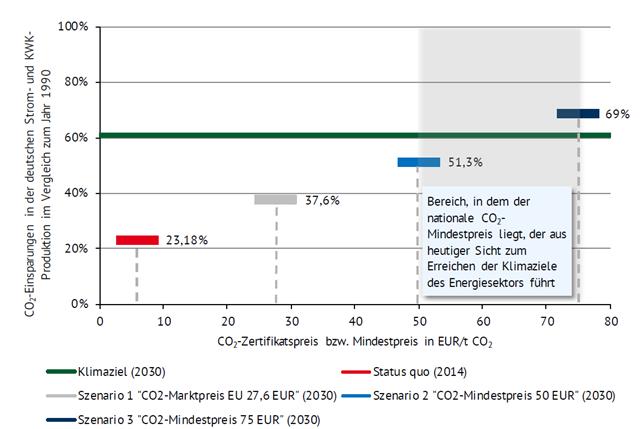 CO2-Reduktionen in DE im Vergleich zum Jahr 1990 in Abhängigkeit der CO2-Zertifikatspreisentwicklung, Quelle: Energie Brainpool