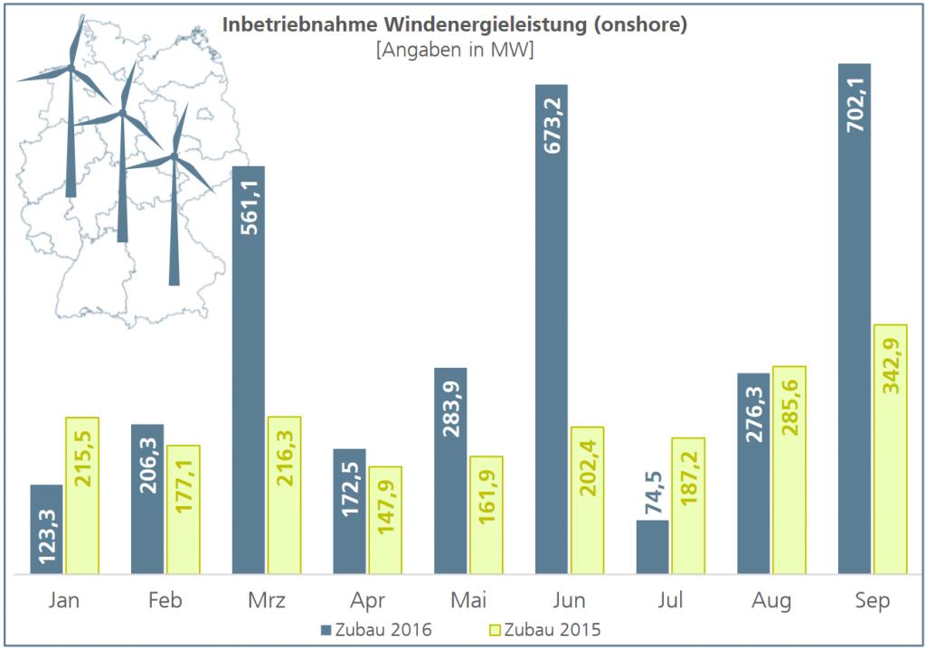 Monatliche Inbetriebnahme von Windenergieleistung in Deutschland bis September 2015 und 2016 (in MW), Quelle: FA Wind