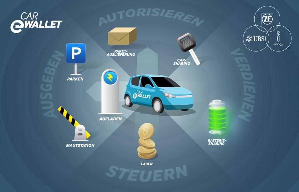 """Anwendungsmöglichkeiten des """"Car eWallets"""" im Bereich der Elektromobilität, Quelle: ZF"""