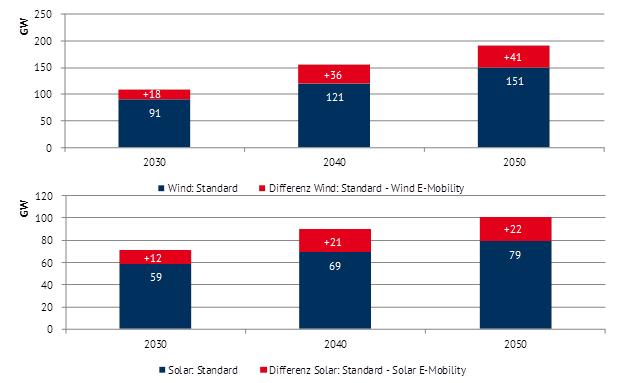 """Abbildung 2: Zubau für Wind (oben) und Solar (unten) in Deutschland im Vergleich der Szenarien. Die Ergebnisse beziehen sich auf die Szenarien """"Standard"""" und """"E-Mobility"""" des Energy Brainreports 2017 (Quelle: Energy Brainpool)"""