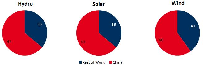 Anteile des Zubaus erneuerbarer Kapazitäten bis 2021 in China und dem Rest der Welt (in Prozent), Quelle: Financial Times