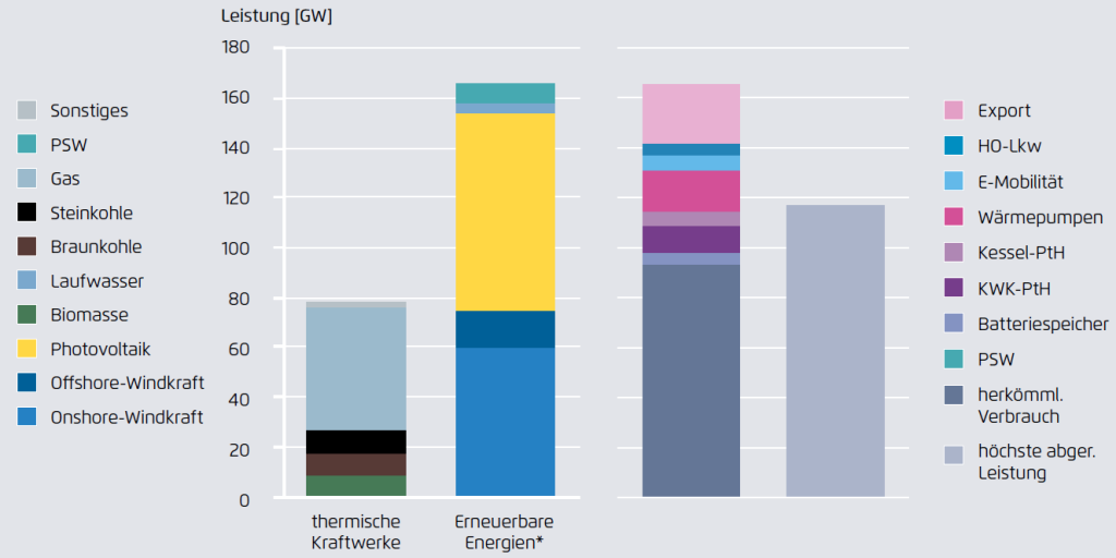 Installierte Leistung (links) und Höchstlasten (rechts) im Basisszenario der Studie für 2030, Quelle: Agora Energiewende
