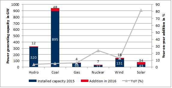 Erzeugungsleistung in GW (linke Achse) und Wachstum im Jahresvergleich in Prozent (rechte Achse), Quelle: China Electricity Council