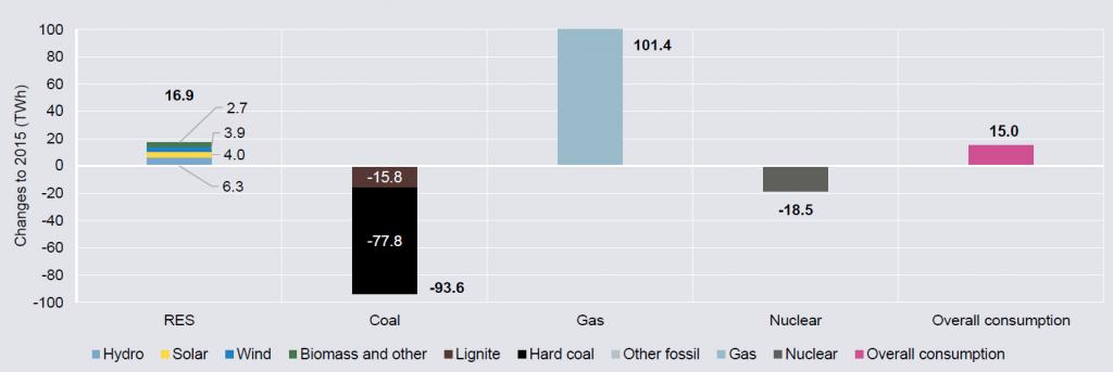 Änderung der Bruttostromerzeugung und des Bruttostromverbrauchs zwischen 2015 und 2016 inTWh, Quelle: Agora Energiewende, Sandbag