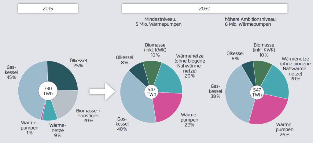 Gebäudewärmemix in 2015 und 2030 mit unterschiedlicher Bereitstellung von Wärme durch Wärmepumpen, Quelle: Agora Energiewende