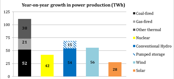 Wachstum der Stromerzeugung in TWh aus verschiedenen Erzeugungstechnologien im Jahresvergleich (2016 zu 2015), Quelle: China Energy Portal