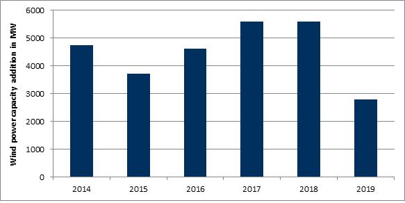 Zubau von Windenergieleistung 2014 bis 2019 (mit Abschätzungen), Datenquelle: Bundesverband WindEnergie
