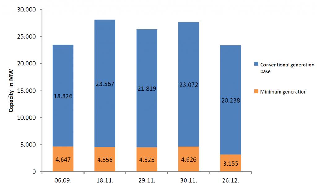 Mindesterzeugung und konventioneller Erzeugungssockel in ausgewählten Stunden 2015, Quelle: BNetzA