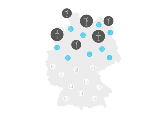 Abbildung 1: Der Abregelung von Windstrom wird durch die Einspeicherung in Heimspeicher im Norden und gleichzeitiger Ausspeicherung aus Heimspeichern im Süden Deutschlands entgegengewirkt, Quelle: PV Magazine
