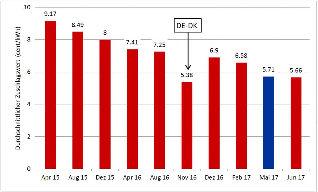 Ausschreibungsergebnisse für PV (rot) und Onshore Wind (blau) in Deutschland, Quelle: Energy Brainpool