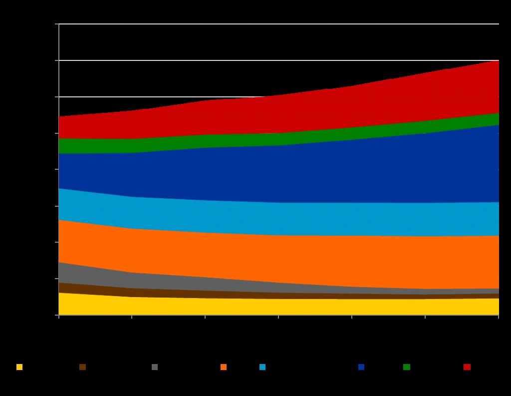 Installierte Erzeugungskapazitäten in EU-28* nach Energieträger