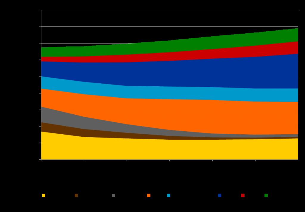 Bruttostromerzeugung nach Energieträgern EU 28