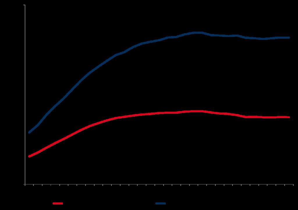 Durchschnittliche Vermarktungserlöse Wind und Solar EU-28*