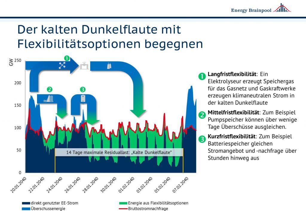 Schematische Darstellung der Flexibilitätsoptionen, die im hier modellierten Stromsystem auch in Zeiten der kalten Dunkelflaute eine sichere Stromversorgung ermöglichen