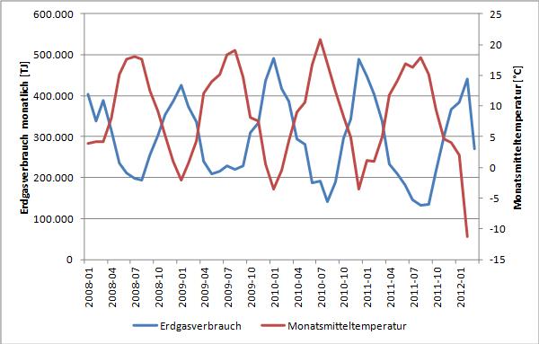 Temperaturabhängigkeit des Erdgasverbrauchs, Quelle: Energy Brainpool