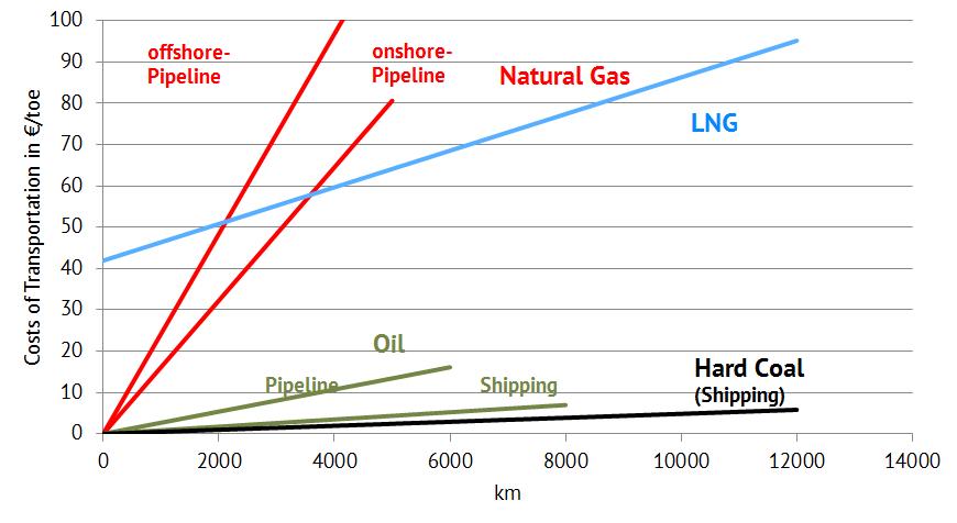 Comparison of costs for energy transport via long distances