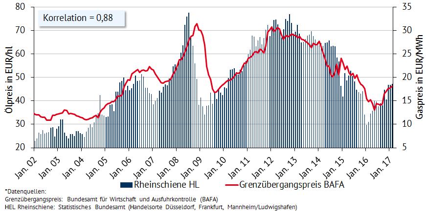 Abbildung 1: Korrelation zwischen Öl- und Gaspreis durch Ölpreisbindung von Gas (Quelle: BAFA)