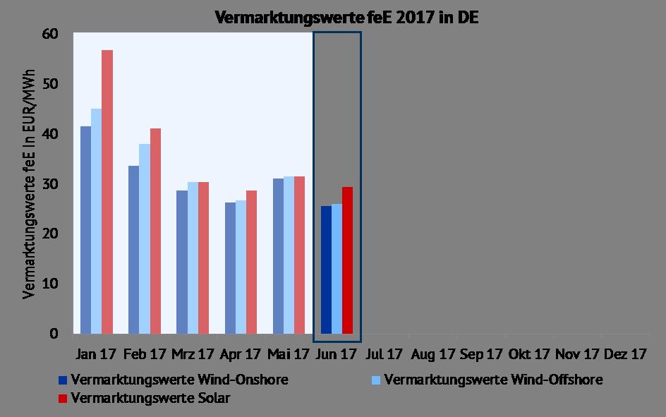 Vermarktungswerte für Wind-Onshore, Wind-Offshore und Solar in EUR/MWh