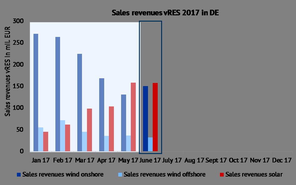 Development of sales revenues of vRES in mil. EUR in 2017