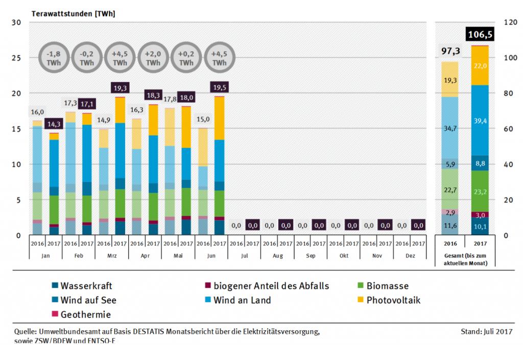 Abbildung 1: Stromerzeugung aus erneuerbaren Energien im ersten Halbjahr 2017 gegenüber Vorjahreszeitraum