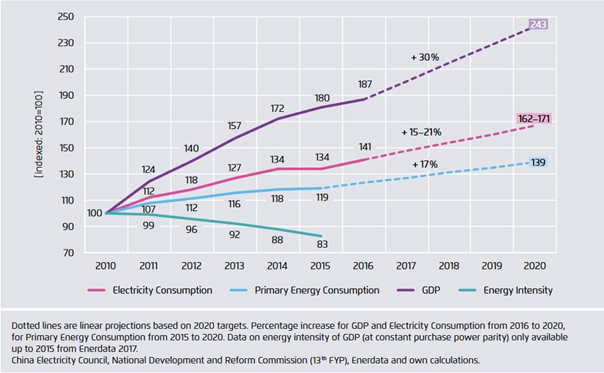 primary energy consumption, electricity consumption of GDP (at constant purchase power parity) 2010 to 2016 with goals for 2020 (indexed, 2010=100)