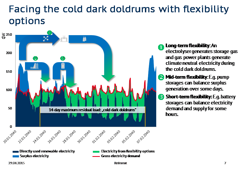 Schematic illustration if flexibility options, which ensure security of supply in the developed electricity system during a cold dark doldrums