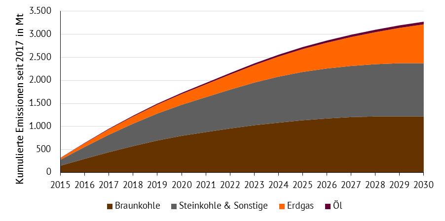 Kumulierte CO2-Emissionen aus der Verstromung von Braunkohle, Steinkohle, Erdgas und Öl als Ergebnis der Strommarktmodellierung bei einem Kohleausstieg bis 2030 in Mt