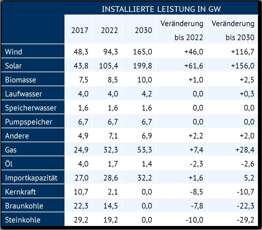 Angenommene Veränderung in den installierten Kraftwerkskapazitäten bis 2022 und 2030 in GW
