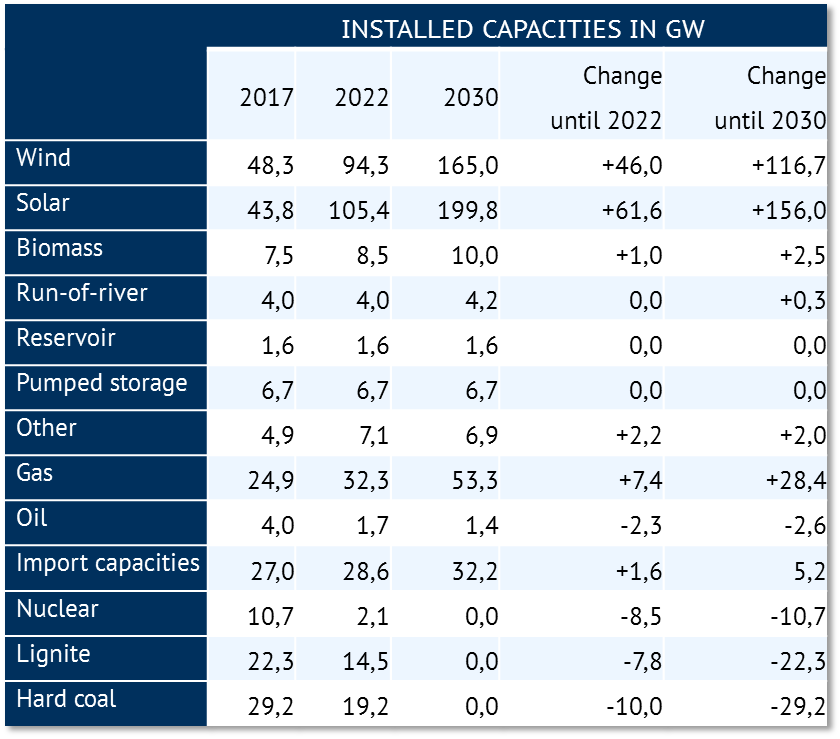 Assumed changes in installed generation capacities until 2022 and 2030 in GW