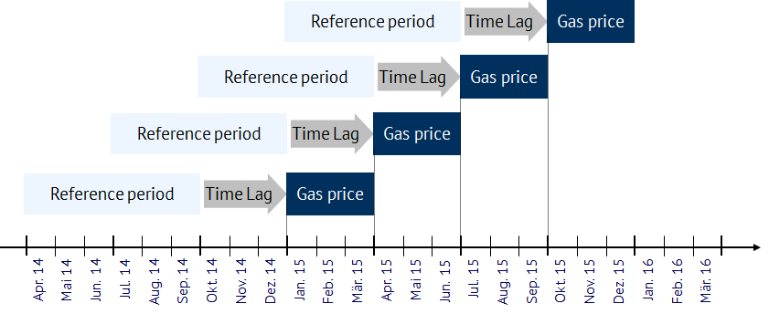 Example of a 6-3-3 oil price linkage