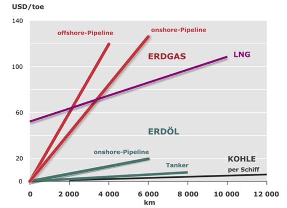 Transportkosten für Energierohstoffe