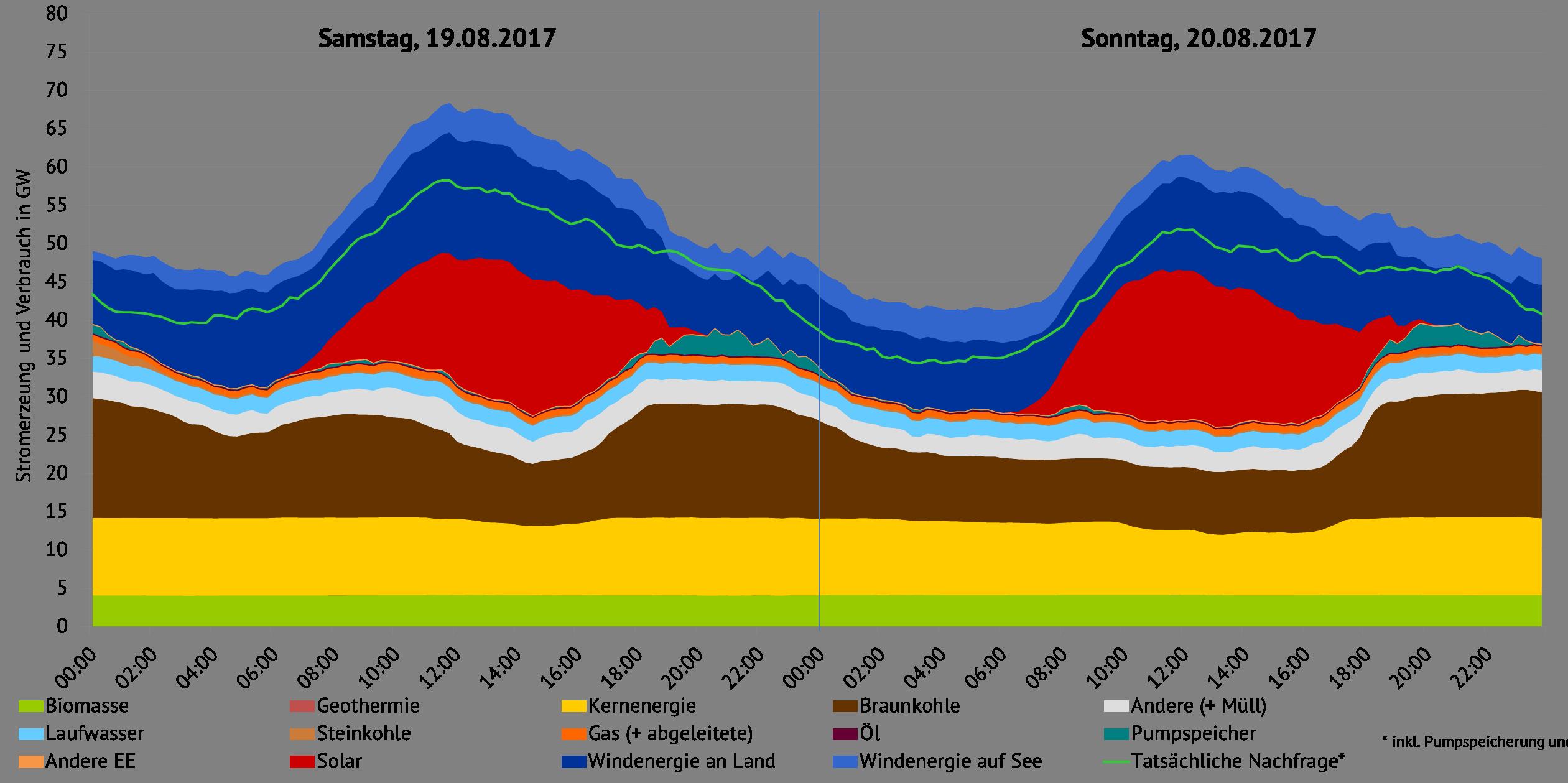 Stromerzeugung und -nachfrage in Deutschland, Quelle: ENTSO-E Transparency, eigene Darstellung