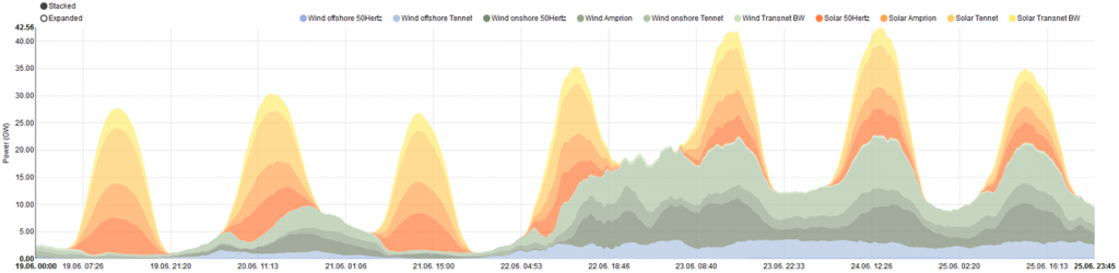 Generation of wind and solar during calendar week 25