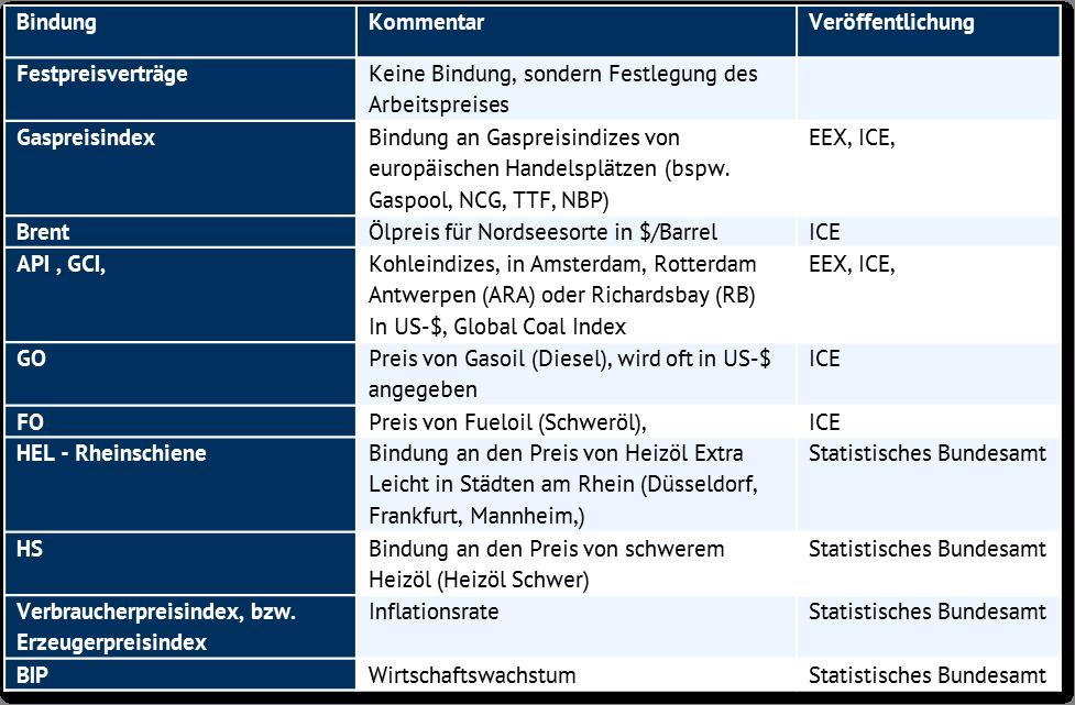 Bindungen für Preisklauseln für Gas, Quelle: Energy Brainpool