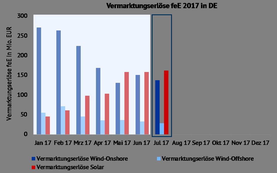 Entwicklung der Vermarktungserlöse für Wind-Onshore, Wind-Offshore und Solar in Mio. EUR im Jahr 2017. Quelle: Energy Brainpool, ENTSO-E-Transparency, EPEX SPOT