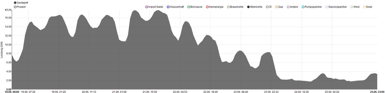 Erzeugung Steinkohlekraftwerke in Kalenderwoche 25, Quelle: www.energy-charts.de