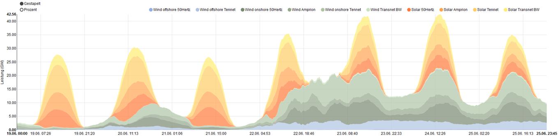 Erzeugung Wind und Solar in Kalenderwoche 25, Quelle: www.energy-charts.de