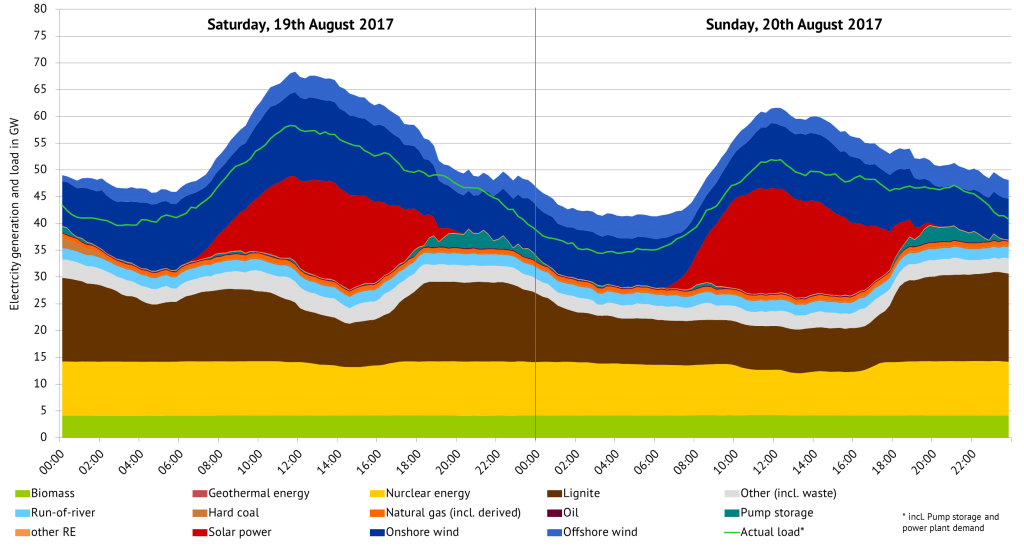 Figure 2: Electricity generation and load in Germany, source: ENTSO-E Transparency, own figure